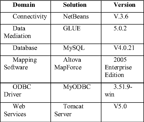 Using Web services and data mediation/storage services to