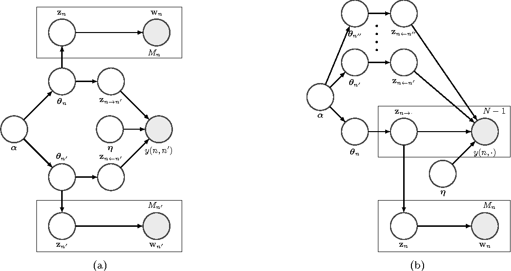Figure 1 for Latent Space Model for Multi-Modal Social Data