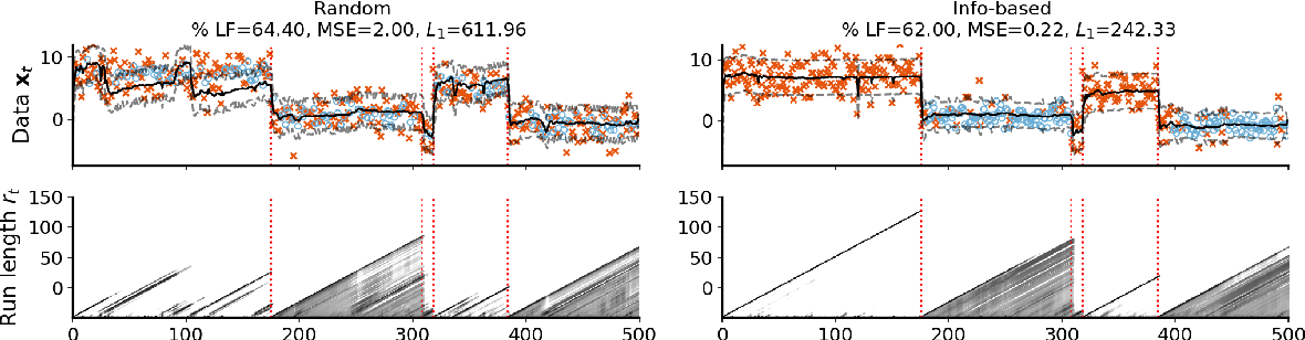Figure 3 for Active multi-fidelity Bayesian online changepoint detection