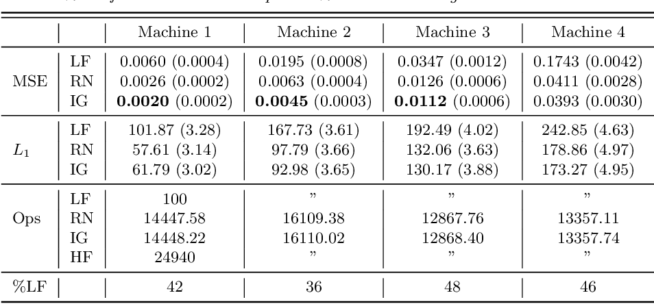 Figure 2 for Active multi-fidelity Bayesian online changepoint detection