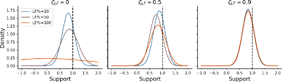Figure 1 for Active multi-fidelity Bayesian online changepoint detection