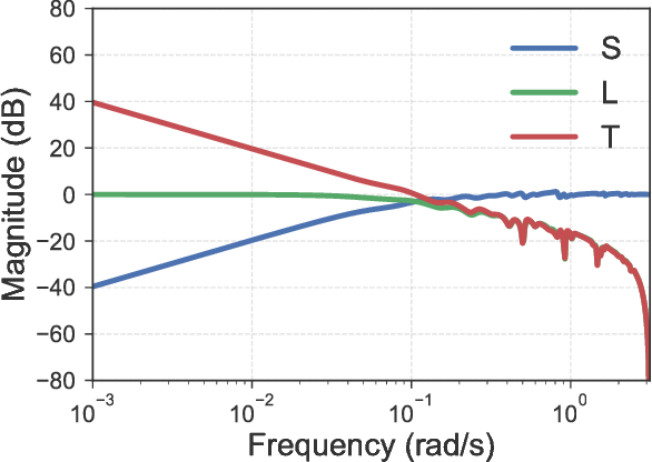 Figure 2 for Non-Asymptotic Analysis of Robust Control from Coarse-Grained Identification