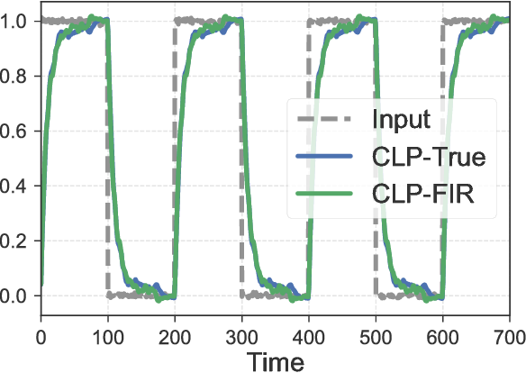 Figure 4 for Non-Asymptotic Analysis of Robust Control from Coarse-Grained Identification