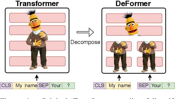 Figure 1 for DeFormer: Decomposing Pre-trained Transformers for Faster Question Answering