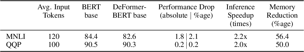 Figure 4 for DeFormer: Decomposing Pre-trained Transformers for Faster Question Answering