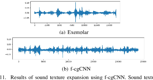 Figure 3 for Conditional Generative ConvNets for Exemplar-based Texture Synthesis