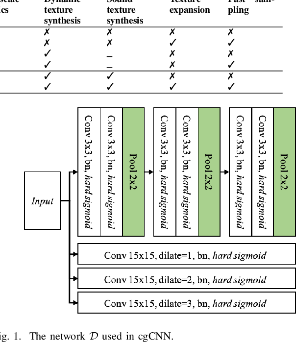 Figure 1 for Conditional Generative ConvNets for Exemplar-based Texture Synthesis
