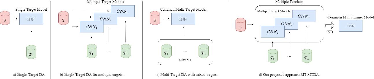 Figure 1 for Unsupervised Multi-Target Domain Adaptation Through Knowledge Distillation