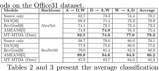 Figure 4 for Unsupervised Multi-Target Domain Adaptation Through Knowledge Distillation