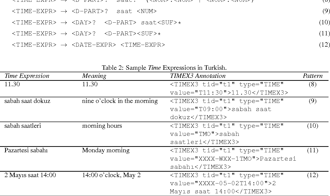 Figure 2 for On TimeML-Compliant Temporal Expression Extraction in Turkish