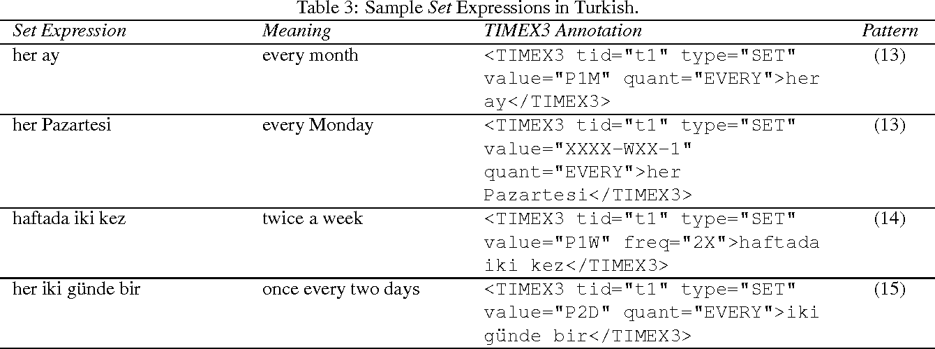 Figure 3 for On TimeML-Compliant Temporal Expression Extraction in Turkish