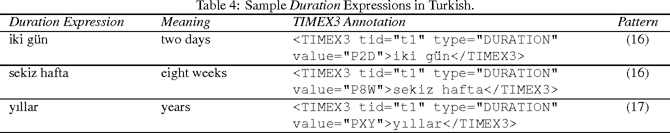 Figure 4 for On TimeML-Compliant Temporal Expression Extraction in Turkish