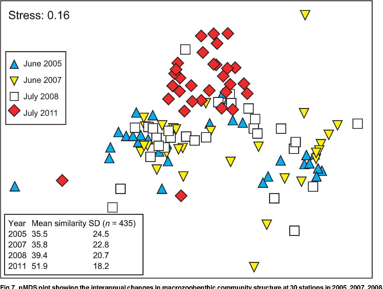 Fig 7. nMDS plot showing the interannual changes in macrozoobenthic community structure at 30 stations in 2005, 2007, 2008, and 2011. Bray– Curtis similarity was calculated from the square-root-transformed density. One-way ANOSIM detected significant interannual changes in community structure (global R = 0.191. p < 0.001). Mean intersample similarity was calculated for each year.