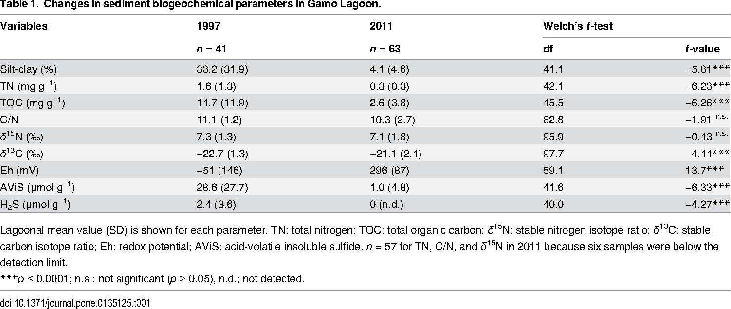Table 1. Changes in sediment biogeochemical parameters in Gamo Lagoon.