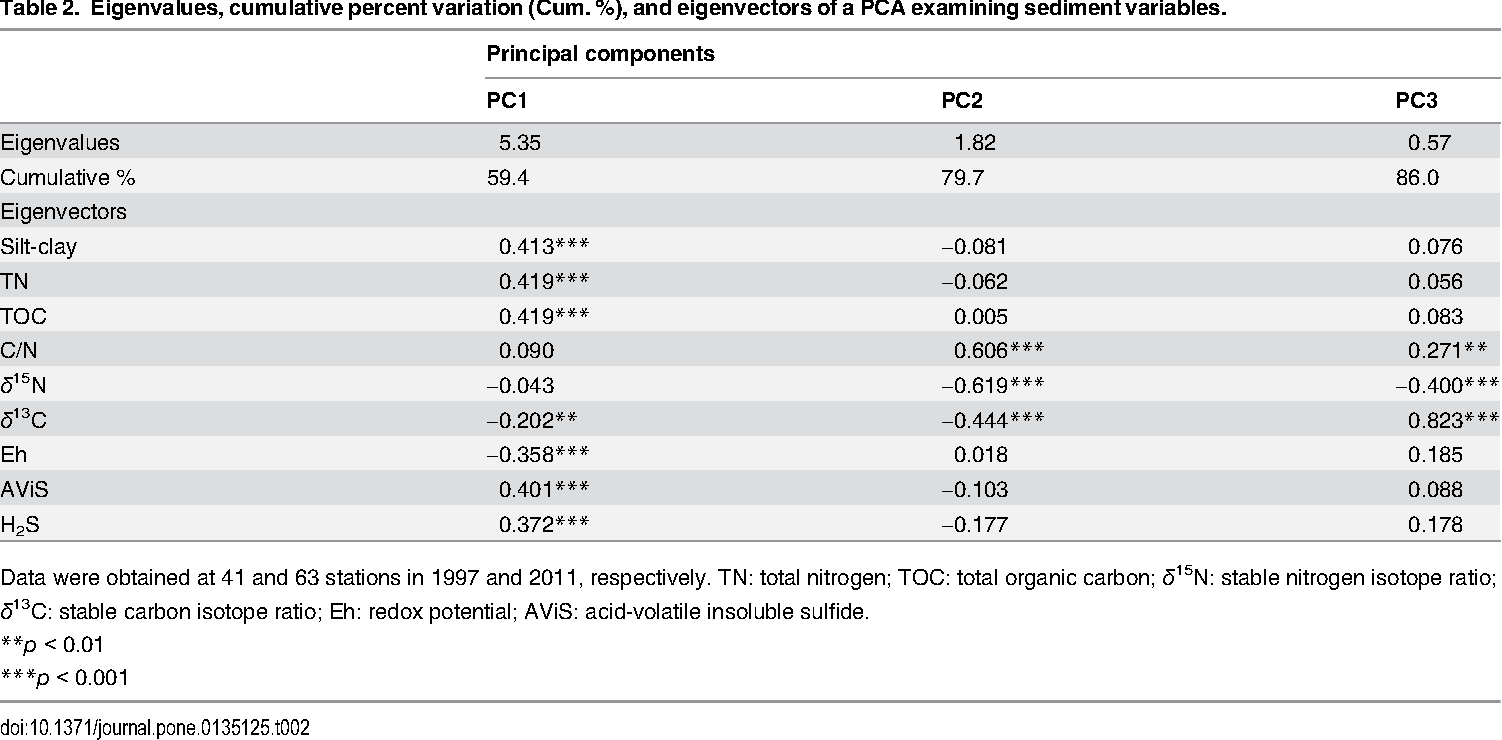 Table 2. Eigenvalues, cumulative percent variation (Cum. %), and eigenvectors of a PCA examining sediment variables.