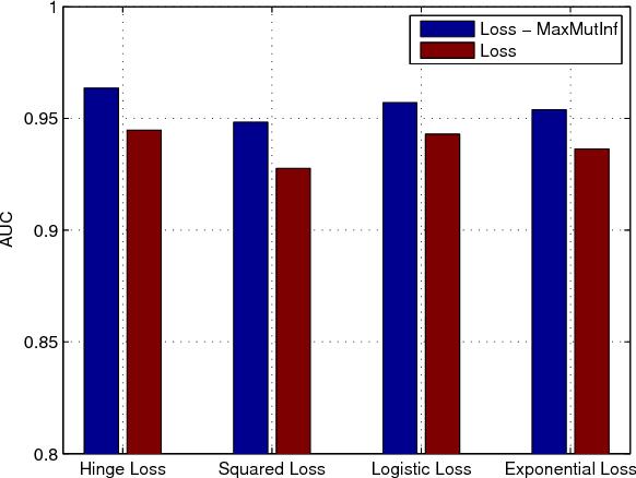 Figure 2 for Maximum mutual information regularized classification