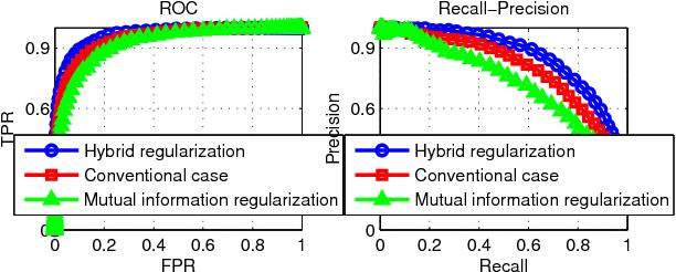 Figure 3 for Maximum mutual information regularized classification