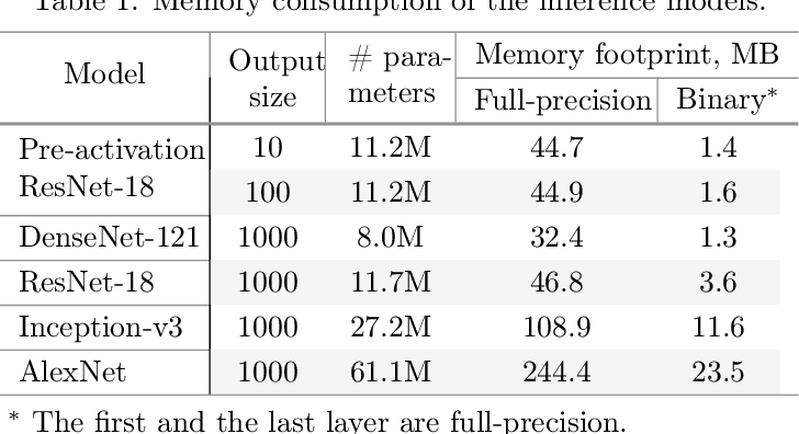 Figure 1 for Controlling Information Capacity of Binary Neural Network