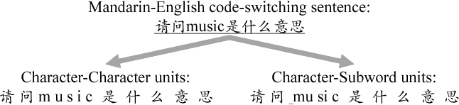 Figure 1 for Towards End-to-End Code-Switching Speech Recognition
