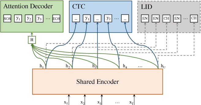Figure 3 for Towards End-to-End Code-Switching Speech Recognition