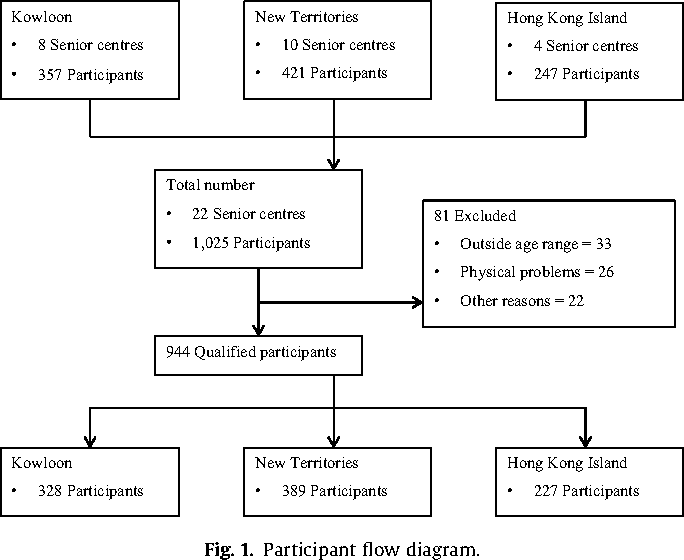 Functional fitness norms for community-dwelling older adults in Hong