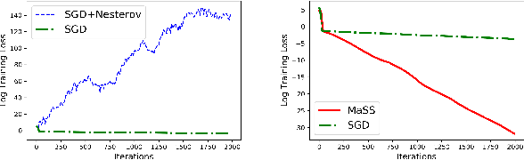 Figure 1 for MaSS: an Accelerated Stochastic Method for Over-parametrized Learning