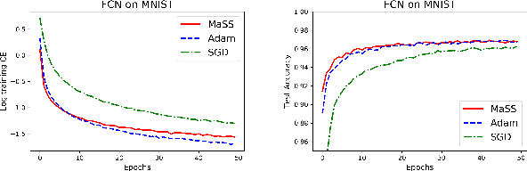 Figure 3 for MaSS: an Accelerated Stochastic Method for Over-parametrized Learning