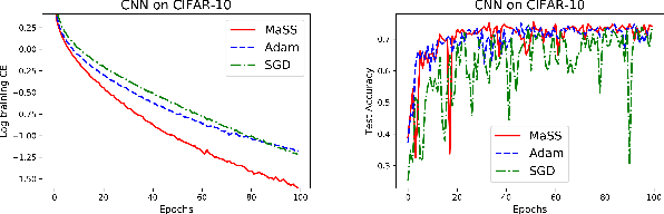 Figure 4 for MaSS: an Accelerated Stochastic Method for Over-parametrized Learning