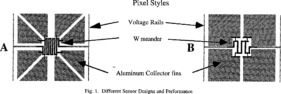 Fig. 1. Different Sensor Designs and Performance