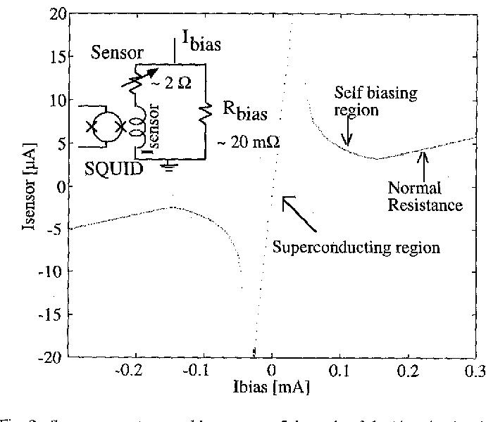 Fig. 2. Sensor current versus bias current. Schematic of the bias circuitry is inset.
