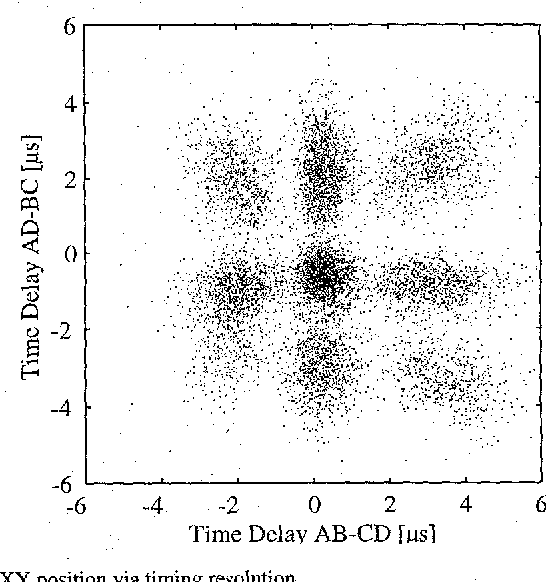Fig. 3. XY position via timing resolution