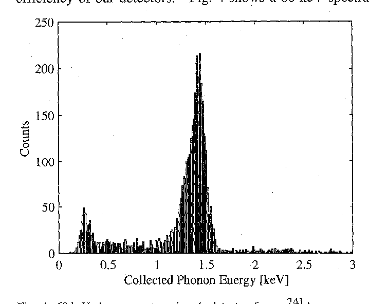 Fig. 4. 60 keV phonon spectrum in a 4g detector from a 241Am source