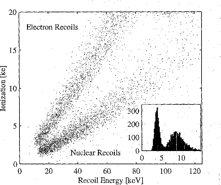 Fig. 5. Recoil energy vs Charge in 1/4g detector Inset figure 1s a histogram of the raQo of the ratio of recoil energy per e/h pax [eV/prur].