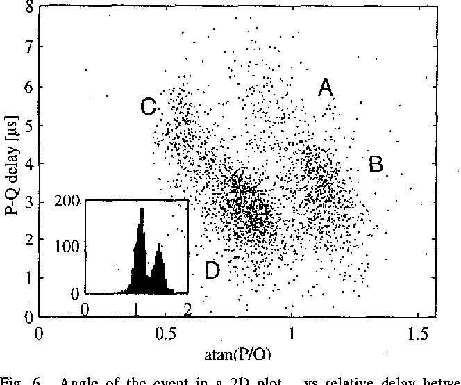 Fig. 6. Angle of the event in a 2D plot vs relative delay between ionization and phonon pulses. The inset figure is a histogram of atan(P/Q) (or angle) accounting for phonon loss in outer edge events.