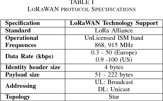 Table I from Towards IP over LPWANs technologies: LoRaWAN