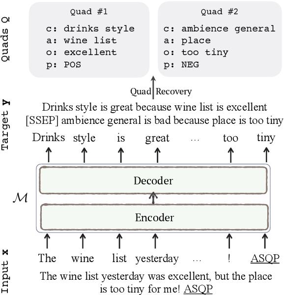 Figure 1 for Aspect Sentiment Quad Prediction as Paraphrase Generation