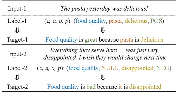 Figure 3 for Aspect Sentiment Quad Prediction as Paraphrase Generation