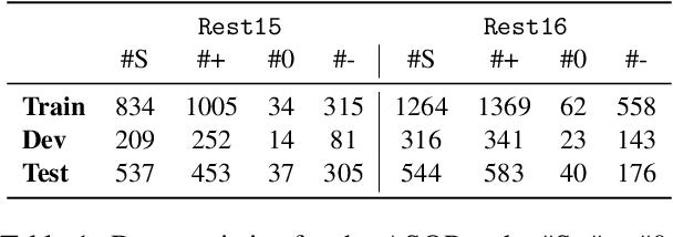 Figure 2 for Aspect Sentiment Quad Prediction as Paraphrase Generation