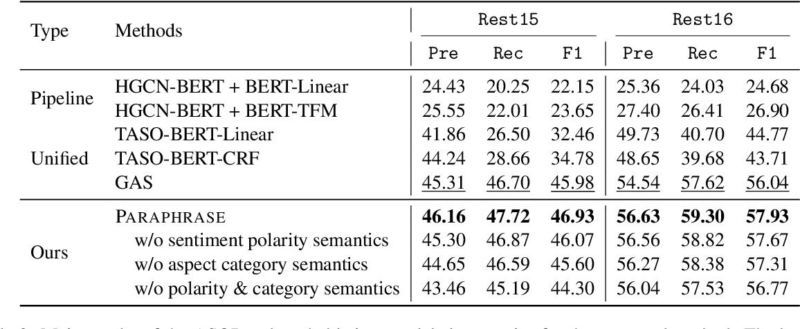 Figure 4 for Aspect Sentiment Quad Prediction as Paraphrase Generation