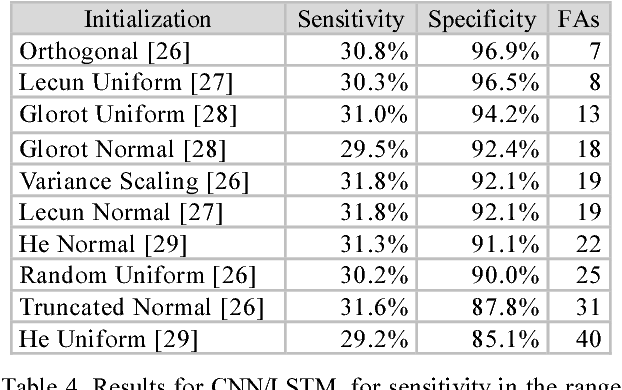 Table 4 from Gated recurrent networks for seizure detection