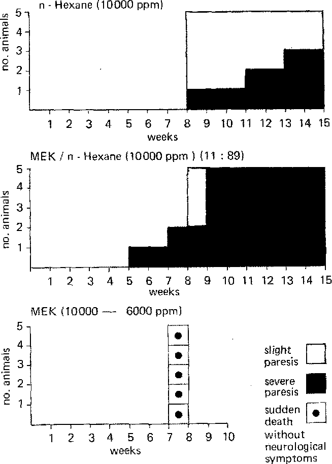Figure 2 from Experimental data on the neurotoxicity of methyl-ethyl