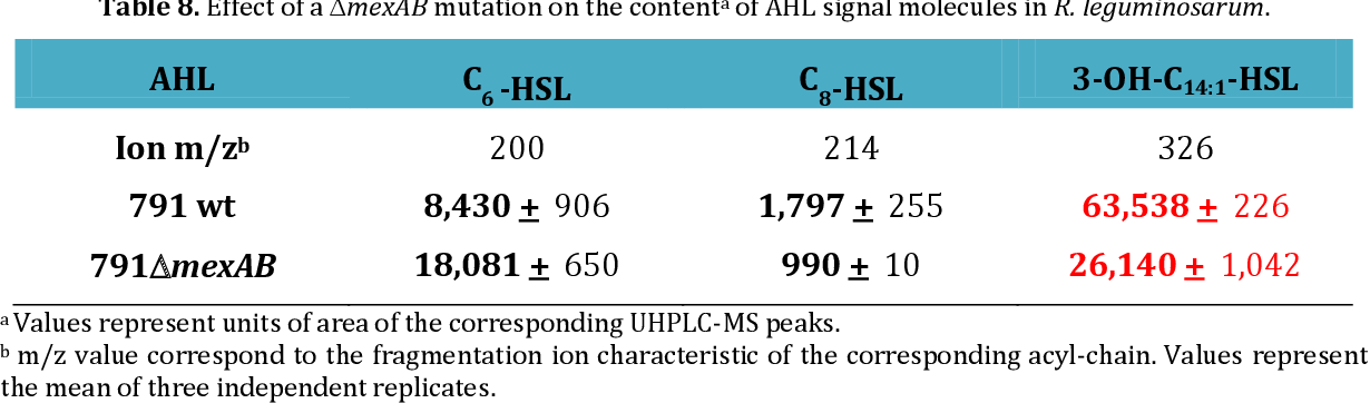 Table 8. Effect of a mexAB mutation on the contenta of AHL signal molecules in R. leguminosarum.