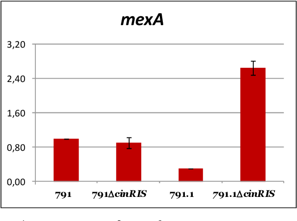 Figure 54. qRT-PCR analysis of mexA gene expression The relative expression is calculated as the fold change in gene expression on each of the indicated strains compared to that in strain Rlv UPM791. Gene expression was measured at late exponential phase. Data are the average of three replicates.