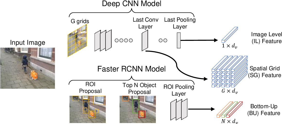 Figure 3 for Accuracy vs. Complexity: A Trade-off in Visual Question Answering Models