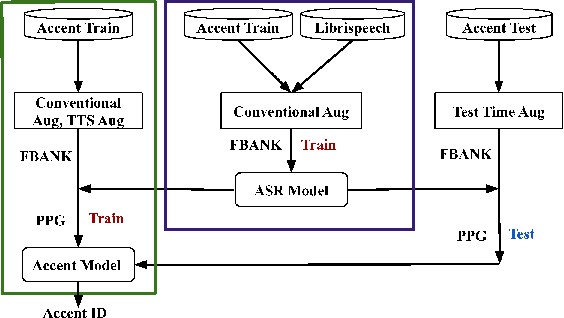 Figure 1 for AISPEECH-SJTU accent identification system for the Accented English Speech Recognition Challenge