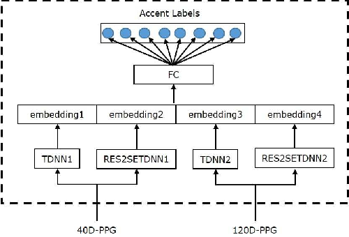 Figure 3 for AISPEECH-SJTU accent identification system for the Accented English Speech Recognition Challenge