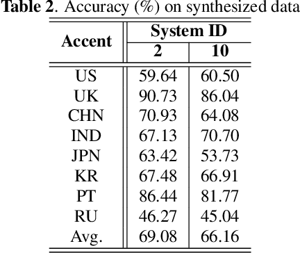 Figure 4 for AISPEECH-SJTU accent identification system for the Accented English Speech Recognition Challenge