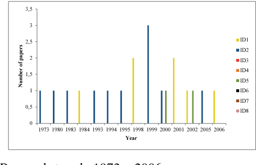 Figure 1 from An IEEE Xplore database literature review