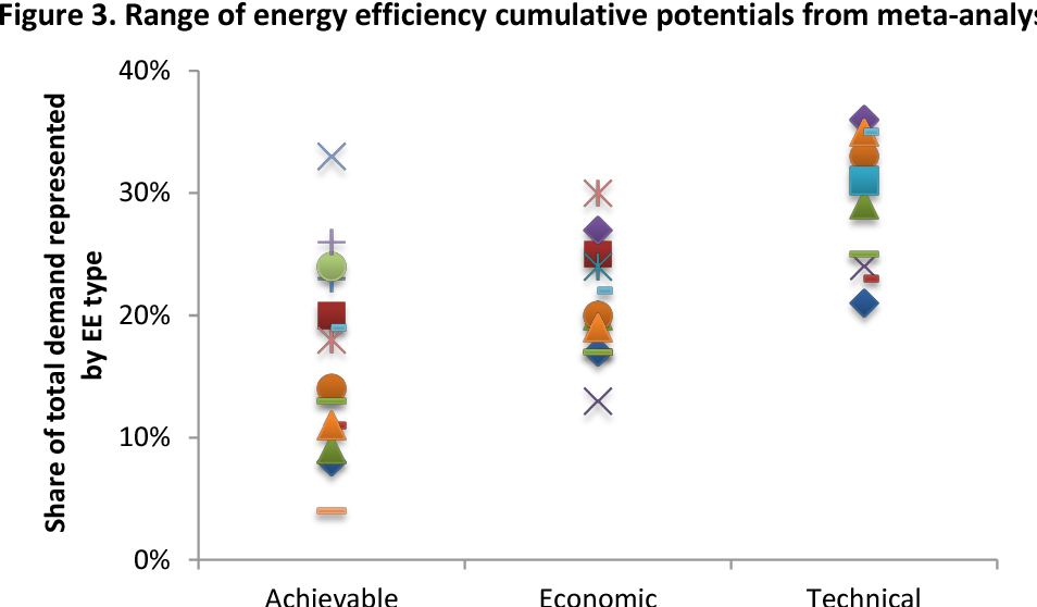 Modeling Energy Efficiency as a Supply Resource - Semantic