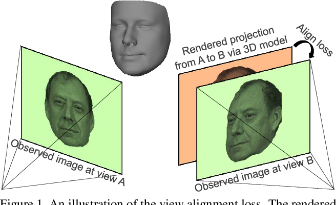 Figure 1 for MVF-Net: Multi-View 3D Face Morphable Model Regression